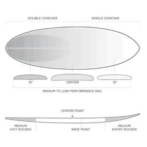 firewire sunday review rob machado surfboard surfing sizing dimensions